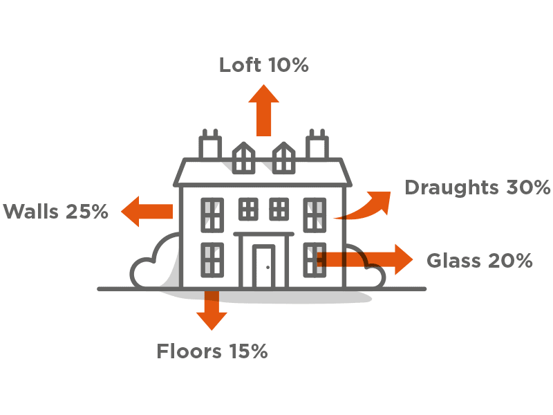 Insulation for Period Homes
